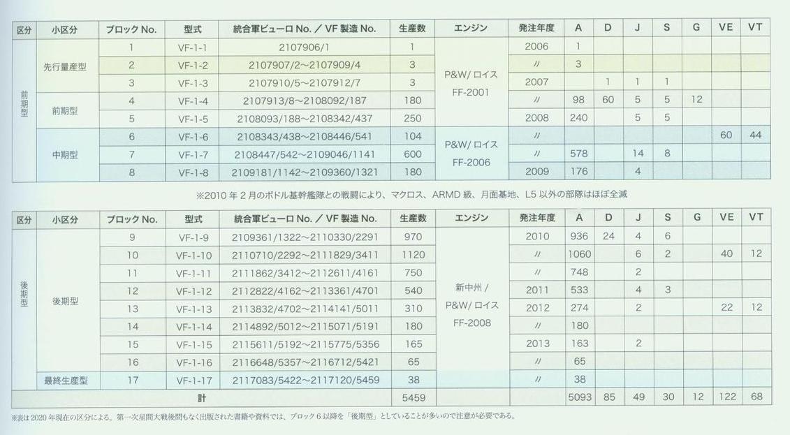 Block-TailNumber-Engine-YearIntroduced-NumberBuilt-VariantsBuiltVF1.png
